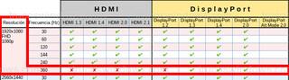 HDMI Y DisplayPort - 1920x1080 360Hz