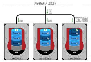 Administrar espacios de almacenamiento - Resistencia paridad / Raid 5