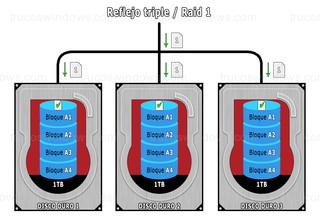 Administrar espacios de almacenamiento - Resistencia reflejo triple / Raid 1